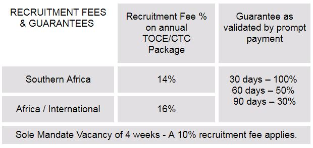 Recruitment Fees Table - Hospitality Jobs