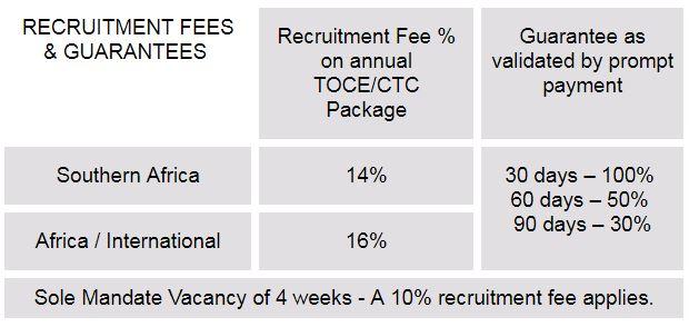 Recruitment Fees Table - Hospitality Jobs